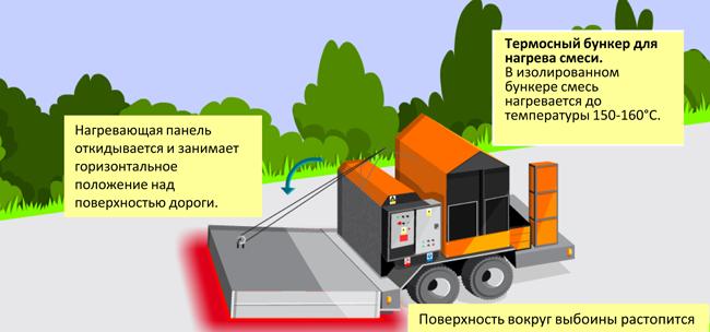 Термосной бункер для нагрева смеси