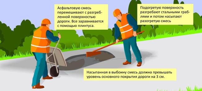 Разгребание подогретой поверхности дороги, добавление нагретой асфальтовой смеси и выравнивание.